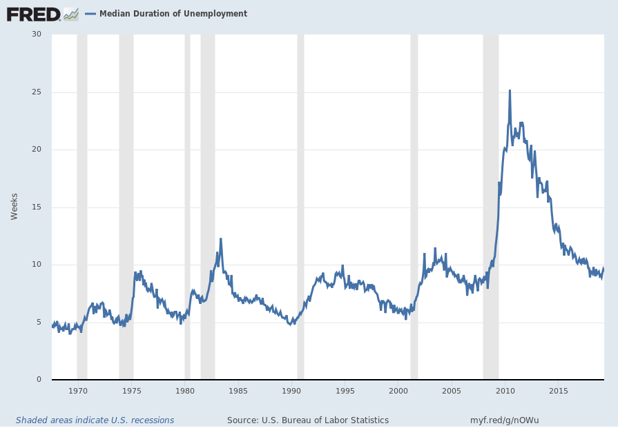 Median Duration of Unemployment chart