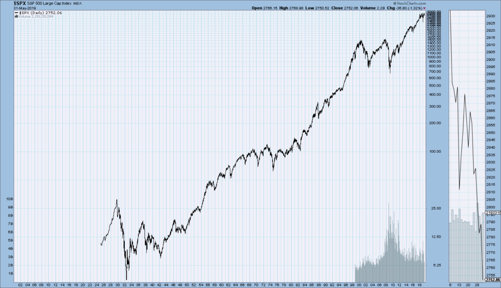 S&P500 charts since 1925