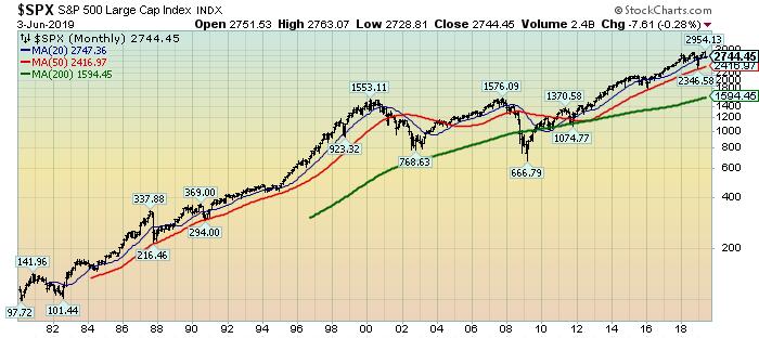 S&P500 price since 1980