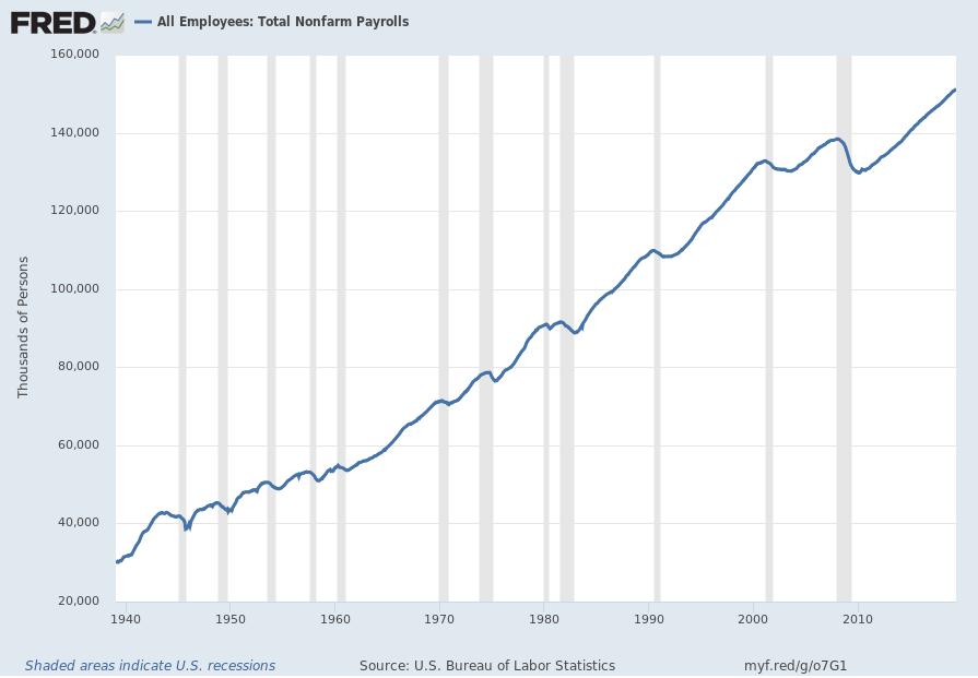 Total Nonfarm Payrolls
