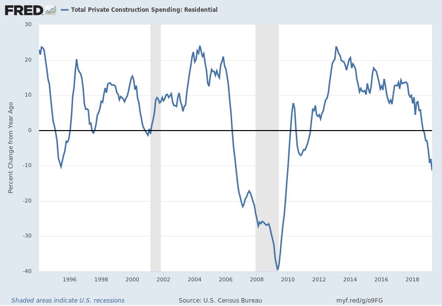 Total Private Construction Spending: Residential