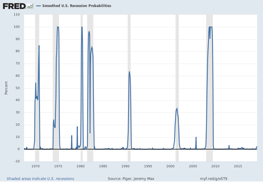 Smoothed U.S. Recession Probabilities (RECPROUSM156N)