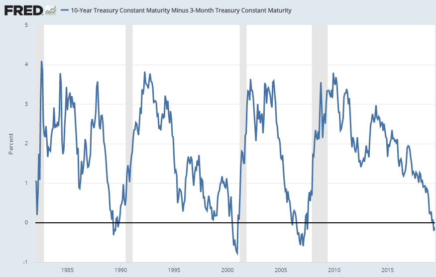 spread between 10-Year Treasury Constant Maturity and the 3-Month Treasury Constant Maturity