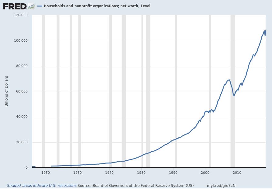 U.S. Total Household Net Worth