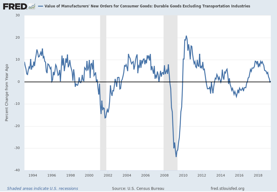 Value of Manufacturers' New Orders for Consumer Goods: Durable Goods Excluding Transportation Industries