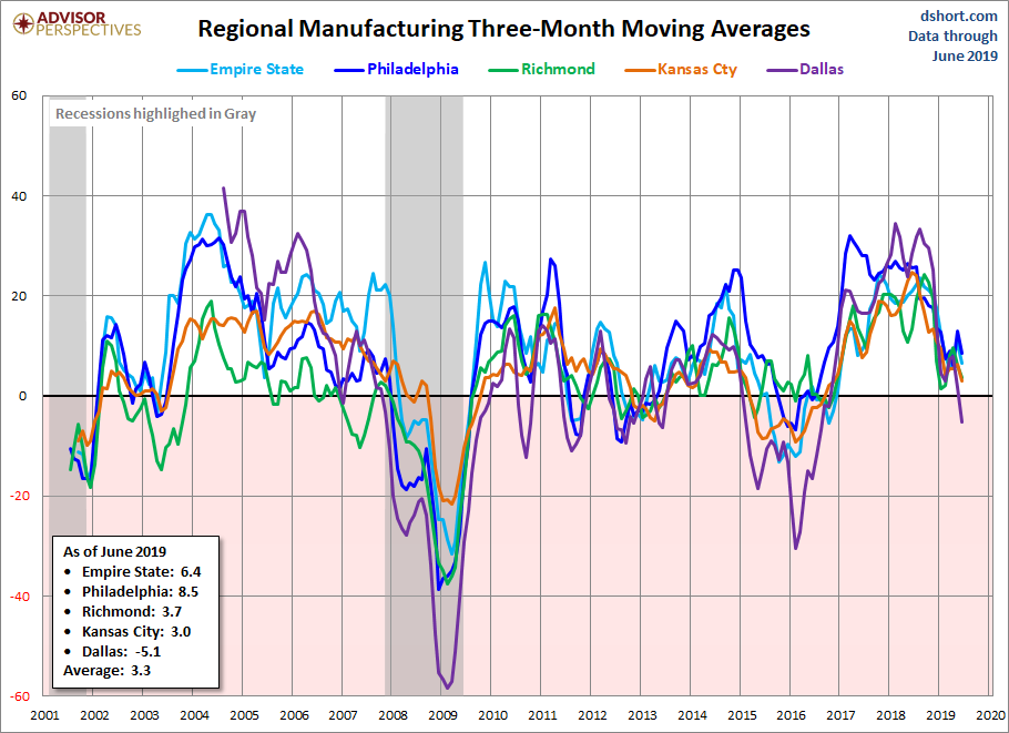 U.S. Regional Manufacturing Three-Month Moving Averages