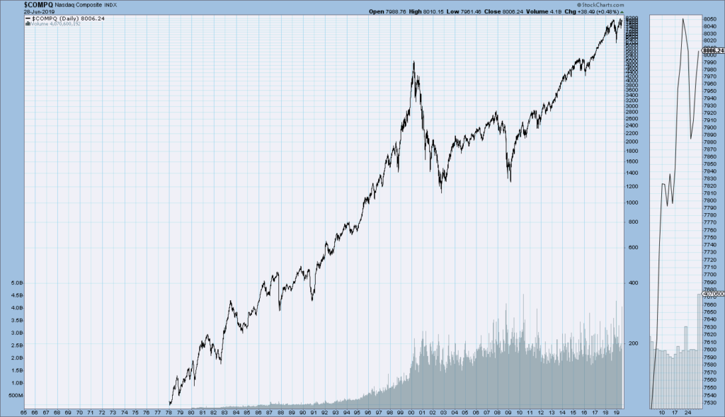 Nasdaq Composite since 1978