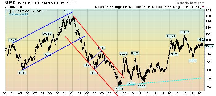 U.S. Dollar Index Weekly LOG