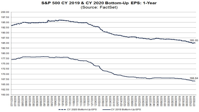 S&P500 earnings forecasts trends