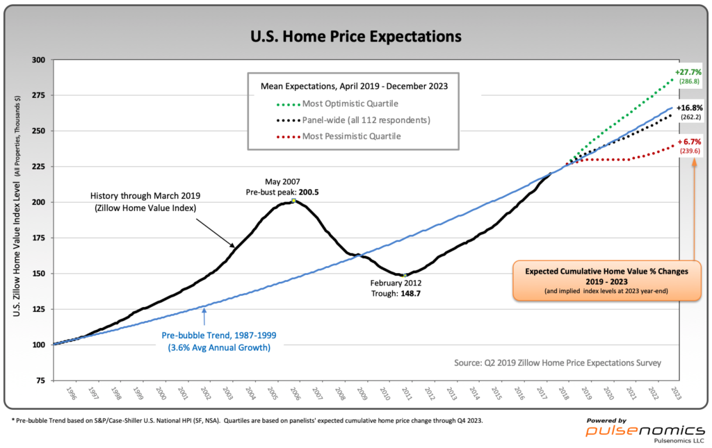 Zillow Home Price Expectations chart