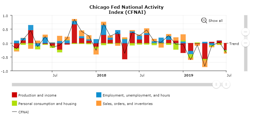 Chicago Fed National Financial Activity Index (CFNAI)