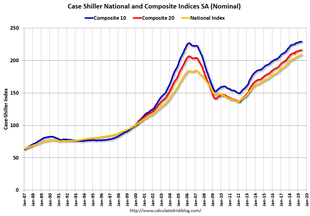 Case-Shiller house price indexes