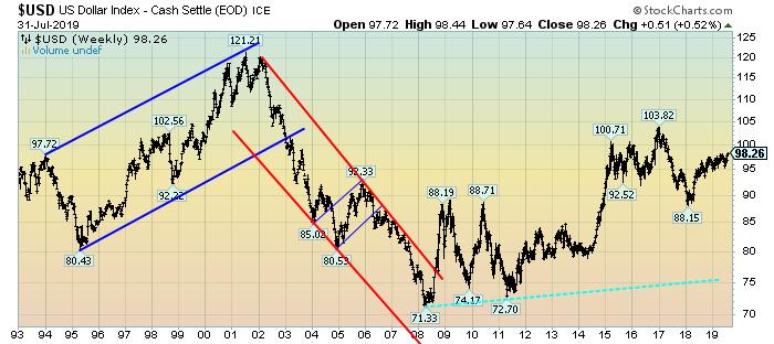 U.S. Dollar Weekly LOG chart