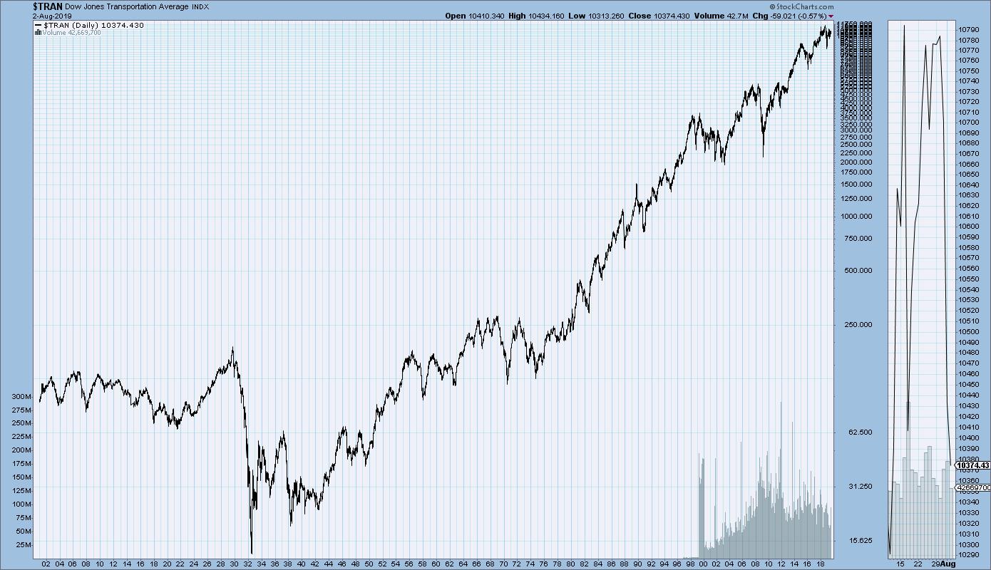 DJIA, DJTA, S&P500 And Nasdaq Long-Term Stock Charts