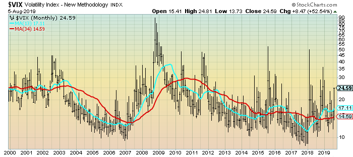 VIX Monthly chart 24.59 closing price