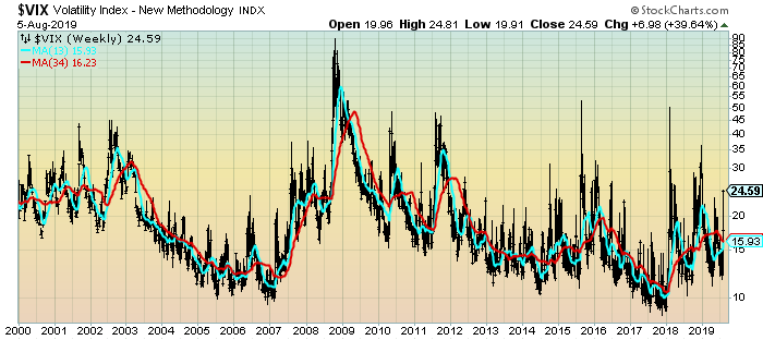 VIX Weekly chart 24.59 closing price