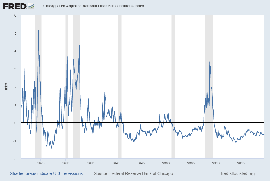 Chicago Fed National Financial Conditions Index NFCI