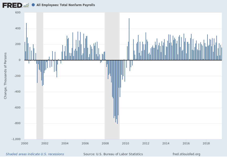 Total Nonfarm Payrolls Monthly Change