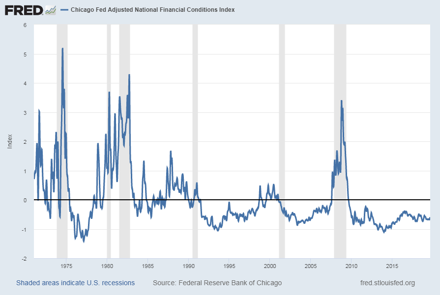 Chicago Fed Adjusted National Financial Conditions Index