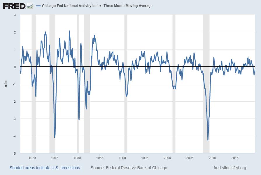 Chicago Fed National Activity Index: Three Month Moving Average [CFNAIMA3]