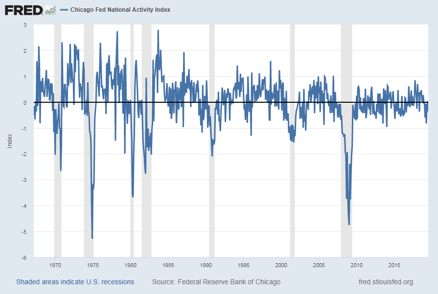 Chicago Fed National Financial Conditions Index (CFNAI)