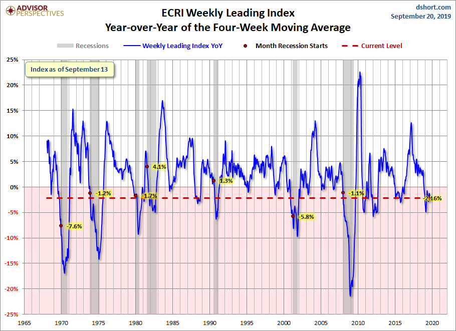 Year-over-Year change in the 4-week moving average of the WLI