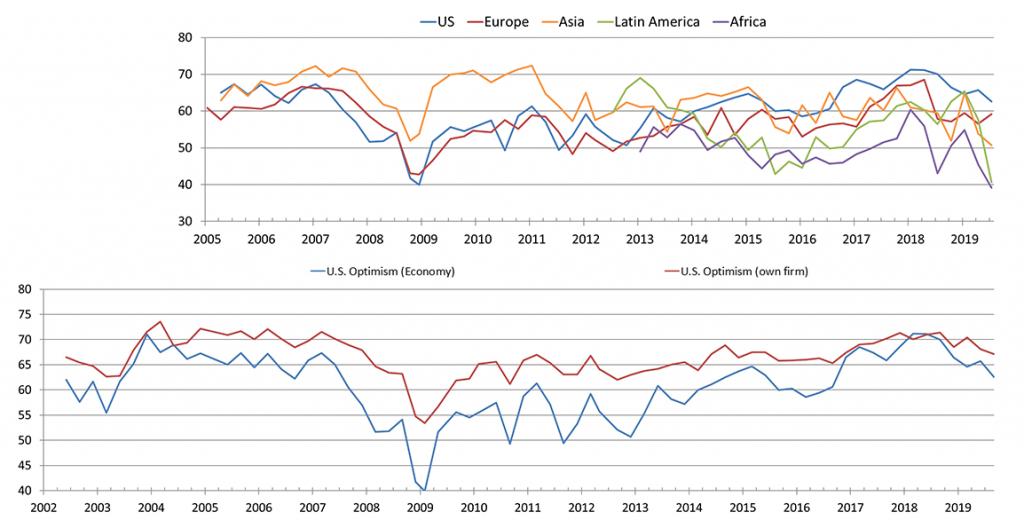 Duke CFO Optimism Index chart