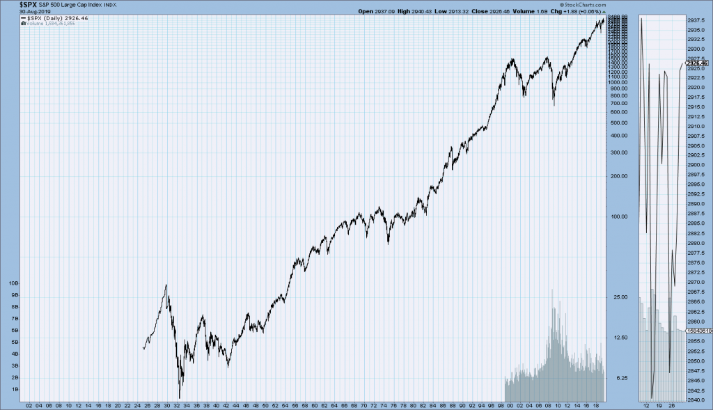 S&P500 chart since 1925