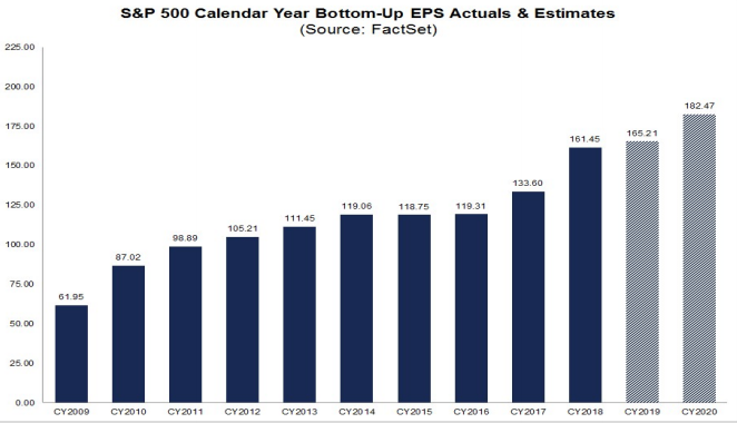 S&P500 EPS trends since 2009