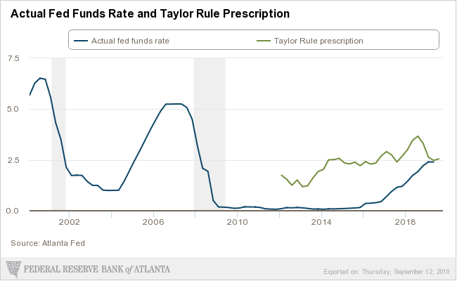 Actual Fed Funds Rate and Taylor Rule Prescription chart