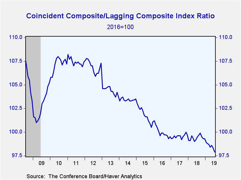 Conference Board Composite/Lagging Composite Index Ratio