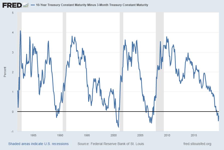 spread between 10-Year Treasury Constant Maturity and the 3-Month Treasury Constant Maturity