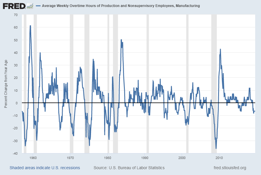 Average Weekly Overtime Hours of Production and Nonsupervisory Employees: Manufacturing [AWOTMAN] Percent Change From A Year Ago