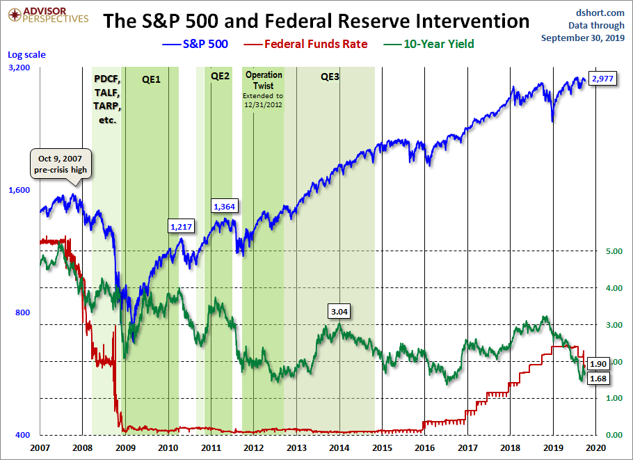 The S&P500 during periods of Federal Reserve intervention