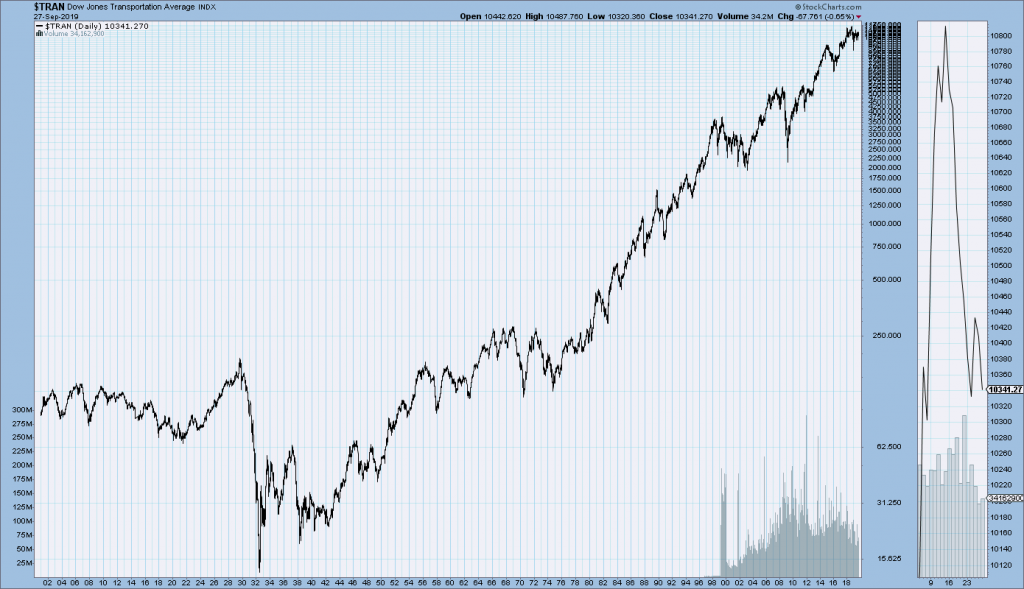 DJTA chart since 1900