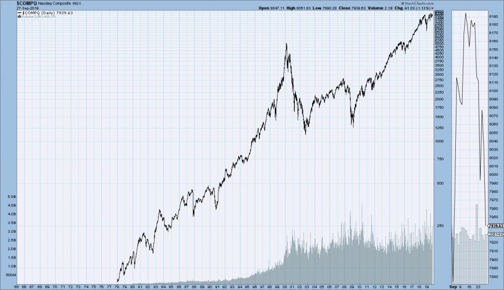 Nasdaq Composite chart since 1978