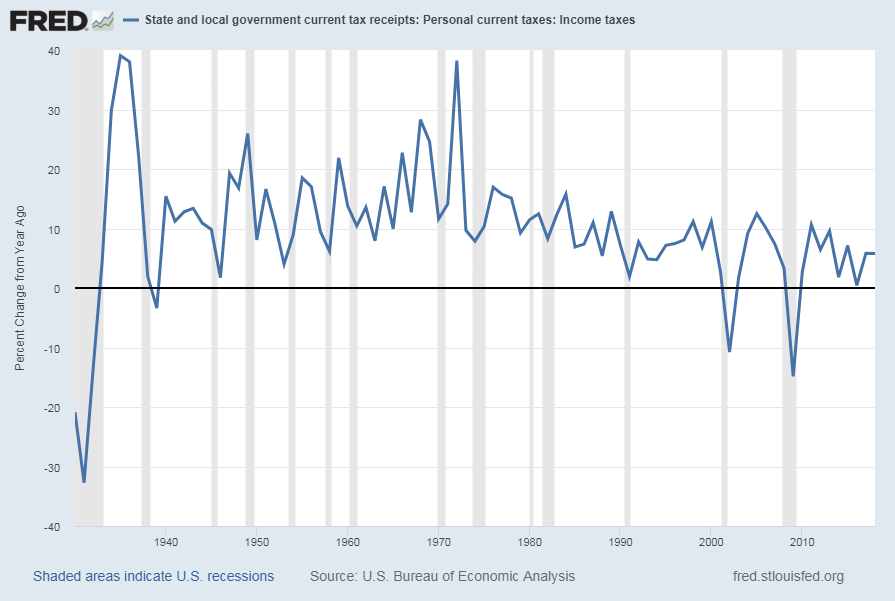 State & Local Personal Income Tax Receipts Percent Change From A Year Ago