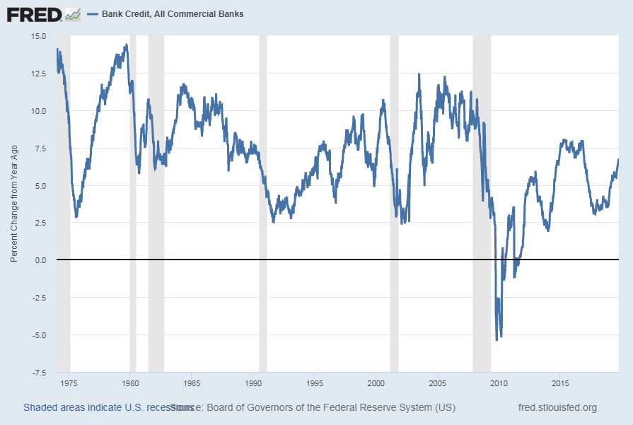 Bank Credit - All Commercial Banks Percent Change From A Year Ago