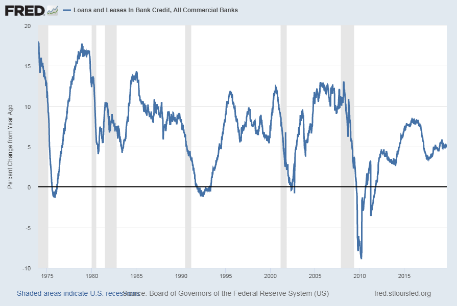 Total Loan And Leases of Commercial Banks Percent Change From A Year Ago
