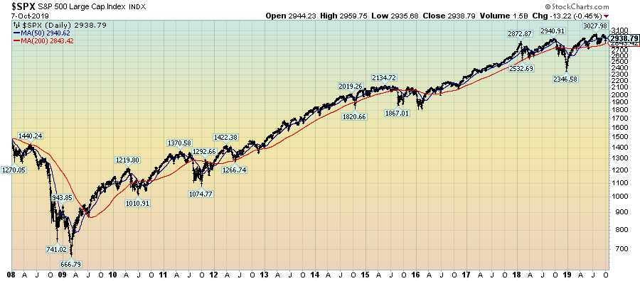 S&P500 since 2008 chart 2938.79 closing price
