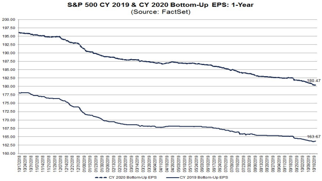 S&P500 EPS estimates for 2019 & 2020