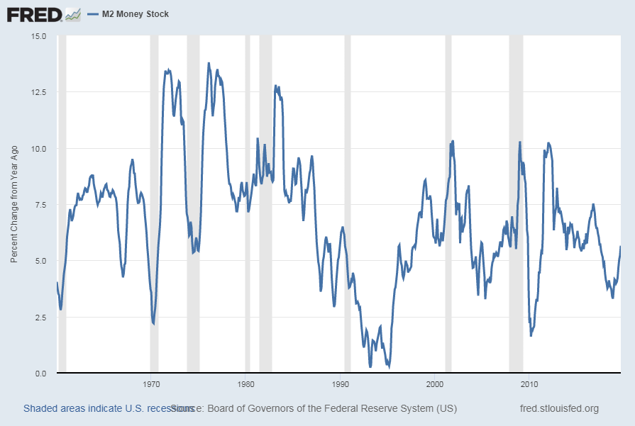M2 Money Supply Percent Change From Year Ago chart