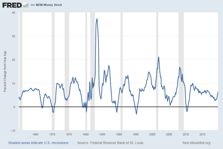 MZM Money Supply Percent Change From Year Ago chart