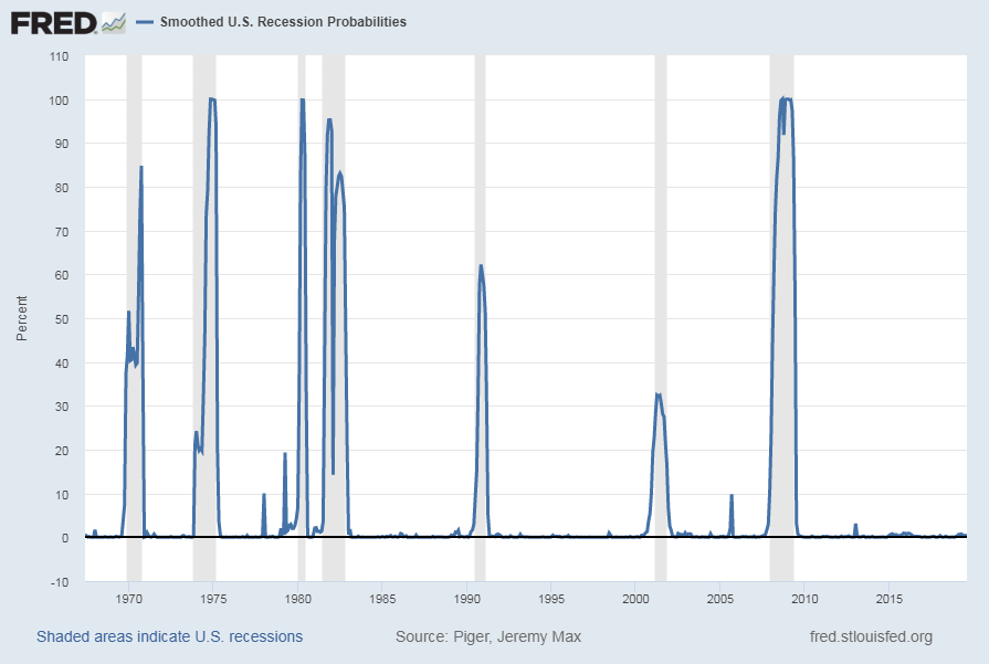 U.S. Smoothed Recession Probabilities