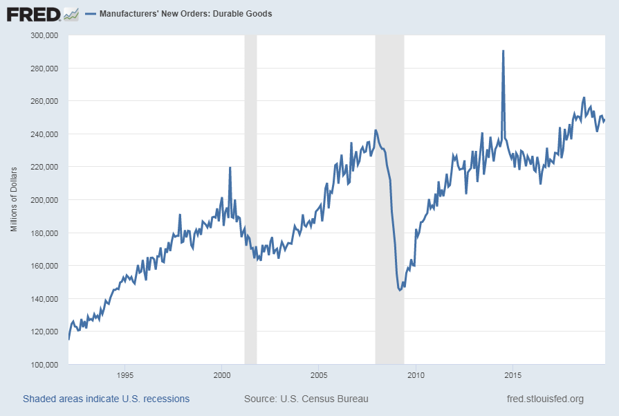 Durable Goods New Orders chart