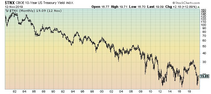 10-Year Treasury Yield chart