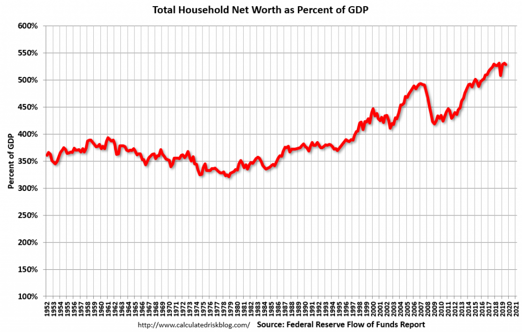 U.S. Total Household Net Worth As A Percent Of GDP