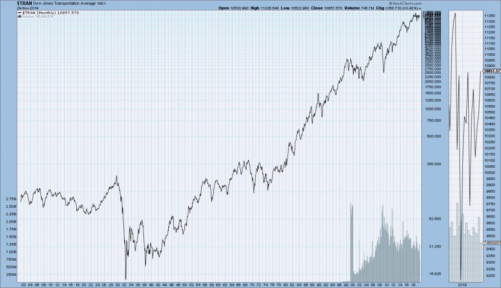 DJTA Since 1900 chart