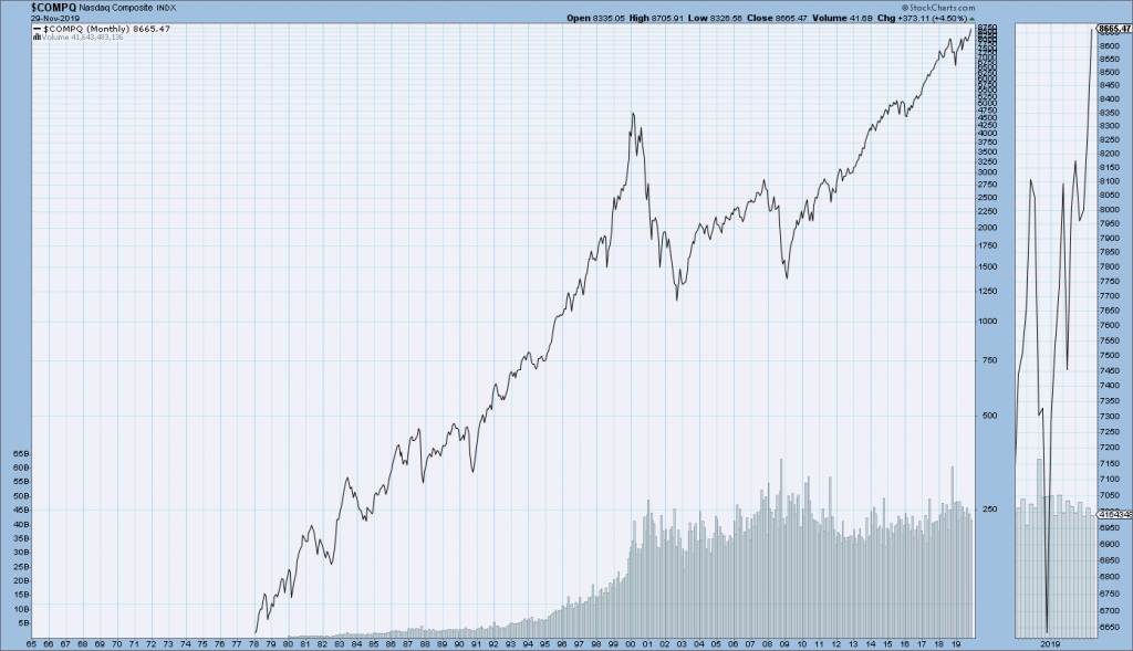 Nasdaq Composite Long-Term chart
