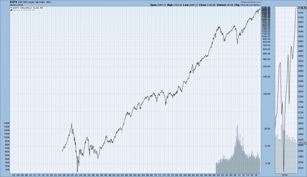 S&P500 Since 1925 chart